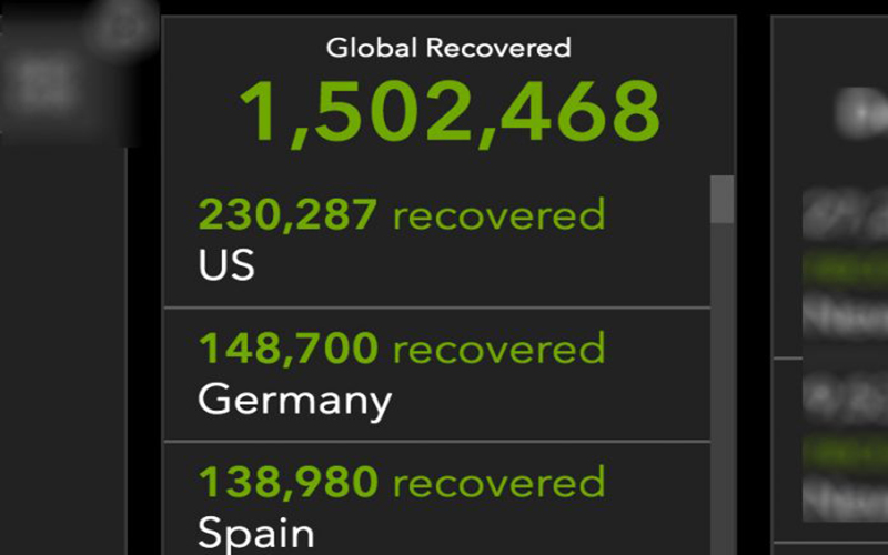 Mundo já tem 1,5 milhão de recuperados da covid e Brasil sobe no ranking