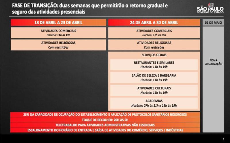 """Governo de SP anuncia """"fase de transição"""" e reabertura do comércio neste domingo"""